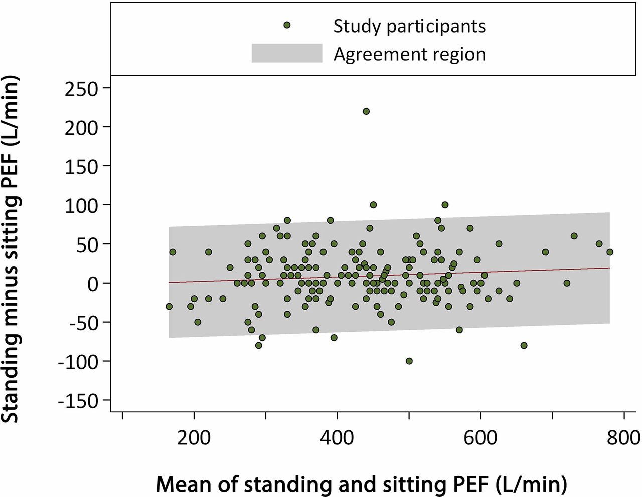 Does Peak Expiratory Flow Measured Sitting Differ From That Measured